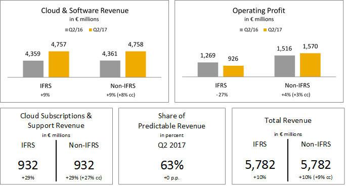 SAP Raises Outlook - Q2 Total Revenue Up Double-Digit