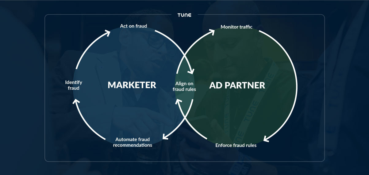 New TUNE Fraud Prevention Solution empowers marketers and ad partners to fight ad fraud together.