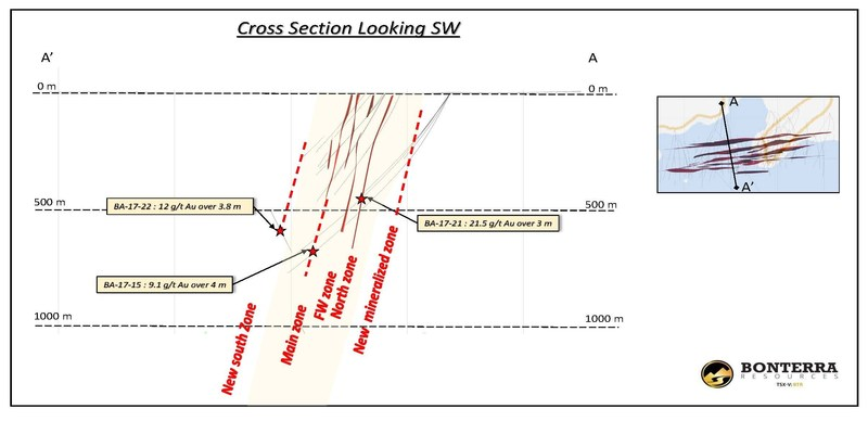 Cross Section - Bonterra Extends New South Zone to 600 m Below Surface Drilling Intersects 3.8m of 12.0 g/t Au (CNW Group/BonTerra Resources Inc.)