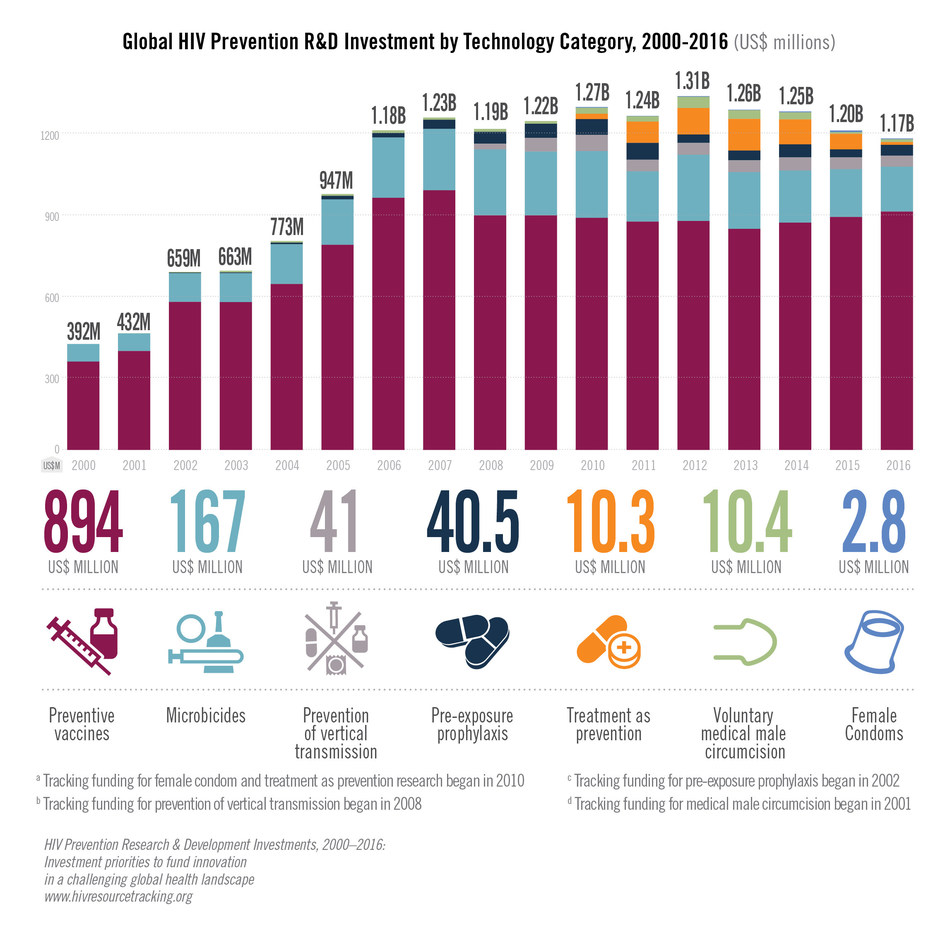 "Global HIV Prevention R&D Investment, 2000-2016. From Resource Tracking for HIV Prevention R&D Working Group's report ""HIV Prevention Research & Development Investments, 2016: Investment priorities to fund innovation in a challenging global health landscape"""