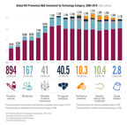 Declining Funding and Shrinking Donor Base Imperils Continued Success of HIV Prevention Research; European Countries Called to Renew Support