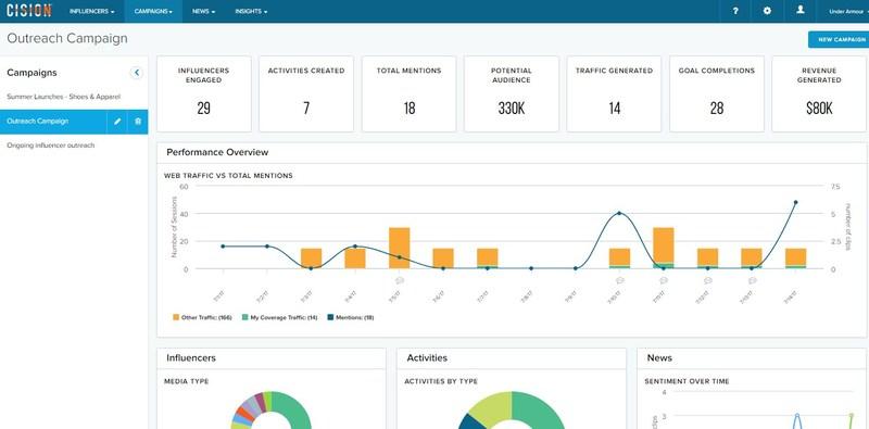 Les fonctions de gestion de campagne multicanal de RP permettent aux utilisateurs d'orienter les campagnes de RP parmi l'ensemble des canaux, influenceurs, communiqués, présentations par courriel et médias sociaux dans un tableau de bord interactif.