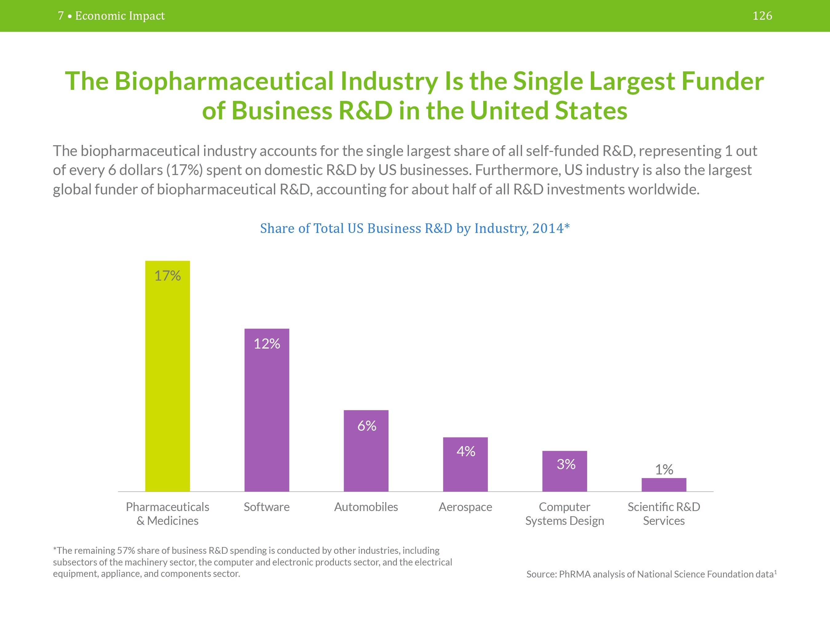 The biopharmaceutical industry accounts for 1 out of every 6 dollars spent on domestic R&D by US businesses.