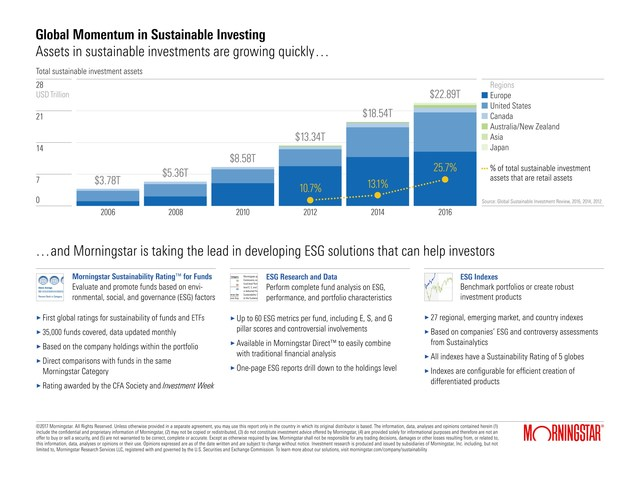 Infographic: The Global Momentum in Sustainable Investing