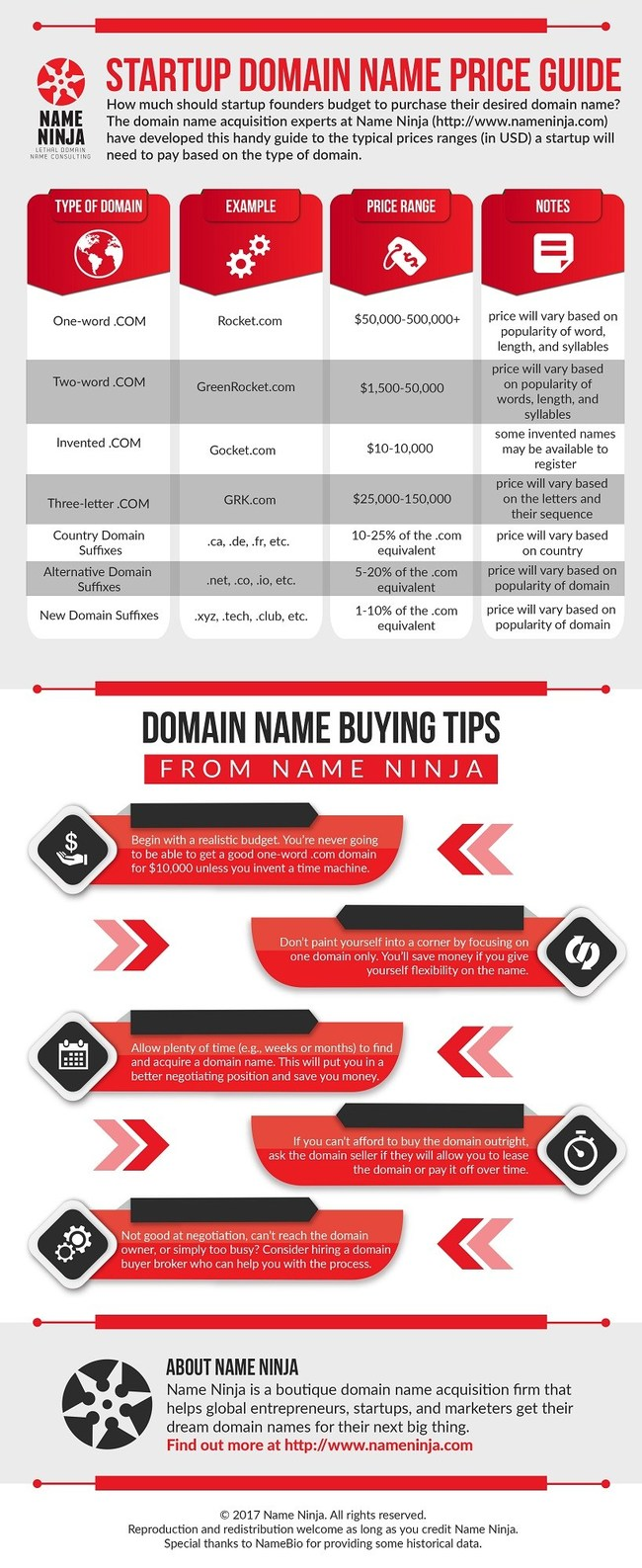 Name Ninja's Startup Domain Name Price Guide