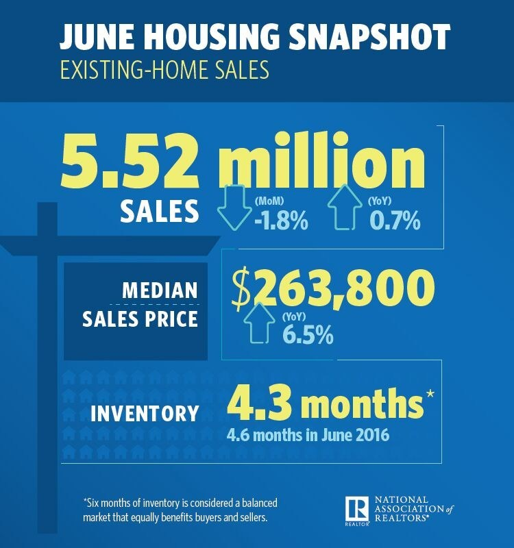 June 2017 Existing Home Sales Infographic