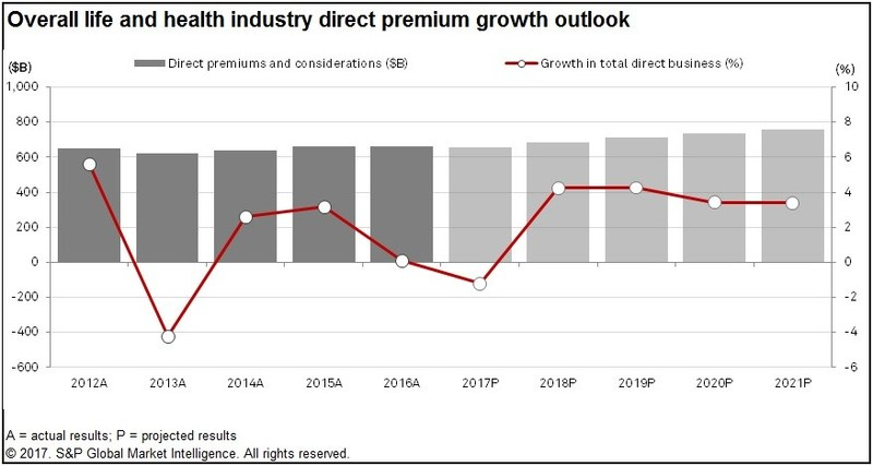 Overall life and health industry direct premium growth outlook