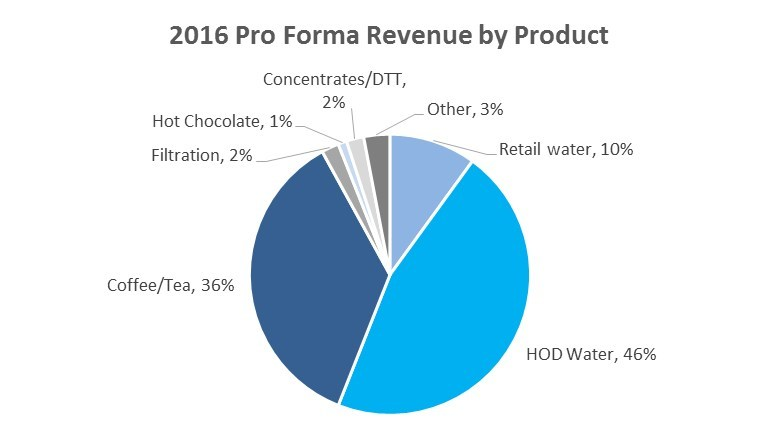 2016 Pro Forma Revenue by Product (CNW Group/Cott Corporation)
