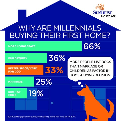 A third of millennial-aged Americans (ages 18 to 36) who purchased their first home (33%) say the desire to have a better space or yard for a dog influenced their decision to purchase their first home, according to a new survey conducted online by Harris Poll on behalf of SunTrust Mortgage.