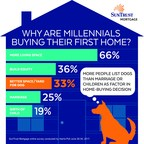 SunTrust Survey: Mortgages Are Going to the Dogs