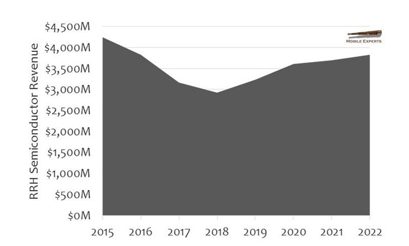 RRH Semiconductor Revenue