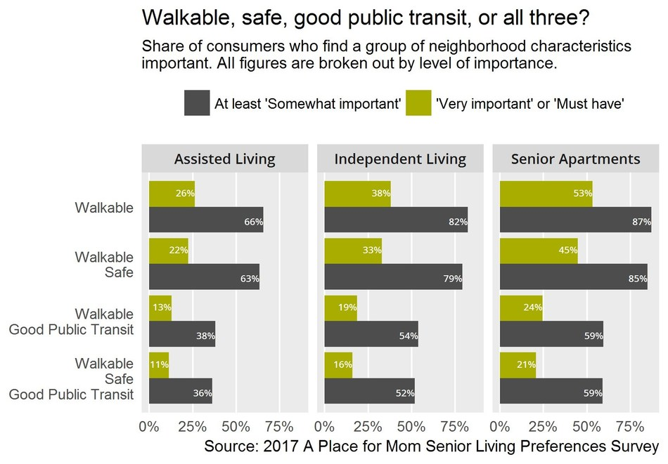 Walkable, safe, good public transit, or all three?