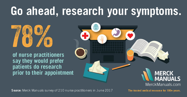 Merck Manuals survey of 210 nurse practitioners finds that 78% of NPs say they would prefer patients do research prior to their appointment.