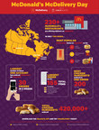 McDonald's McDelivery Day (CNW Group/McDonald's Canada)
