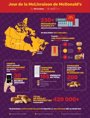 Jour de la McLivraison de McDonald's (Groupe CNW/McDonald's Canada)