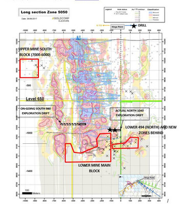 Figure 12: Éléonore mine long section (Zone 5050) showing location of drilling in Q2. (CNW Group/Goldcorp Inc.)