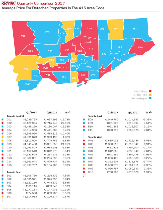 RE/MAX Quarterly Comparison 2017 TREB district heatmaps (CNW Group/RE/MAX INTEGRA, Ontario-Atlantic Canada)