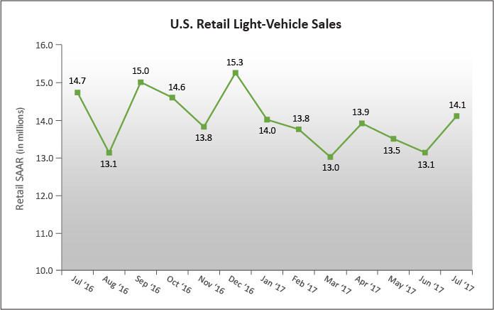 U.S. Retail SAAR— July 2016 to July 2017