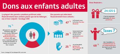 Un sondage CIBC indique que la majorité des parents canadiens aideraient financièrement leurs enfants afin que ceux-ci puissent quitter le domicile familial, se marier ou vivre avec leur conjoint. Presque la moitié donnerait une somme moyenne de 24 000 $.Cependant, seulement une minorité comprend les conséquences fiscales de leurs dons. (Groupe CNW/Banque CIBC)