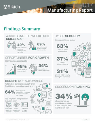 The 2017 Manufacturing Report from professional services firm Sikich LLP offers a comprehensive look at growth challenges in the manufacturing industry.