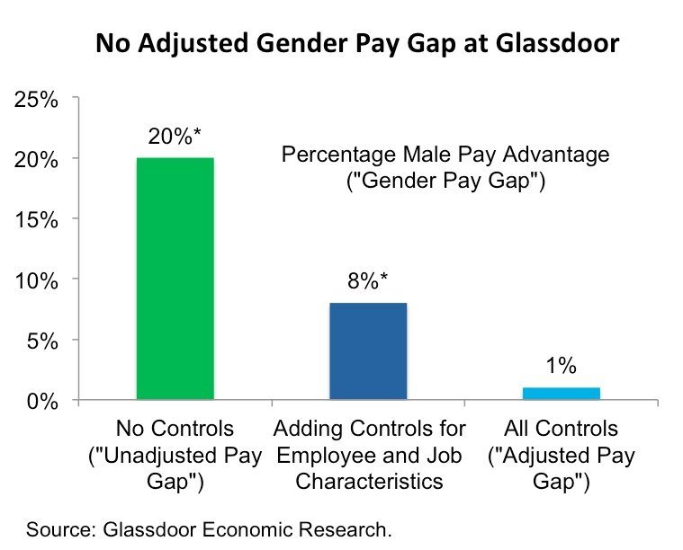 Glassdoor's analysis reveals no statistically significant gender pay gap exists among US employees.