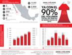 Agencia de bienes raíces de lujo en Los Cabos, México reporta primer semestre más activo hasta la fecha