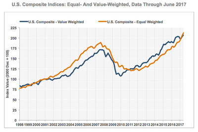 U.S. Composite Indices: Equal- And Value-Weighted, Data Through June 2017