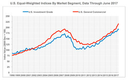 CCRSI U.S. Equal-Weighted Indices By Market Segment, Data Through June 2017