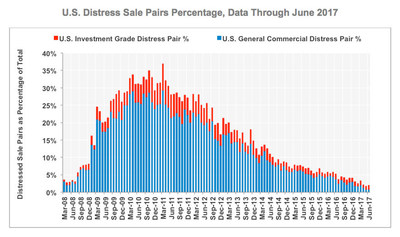 CCRSI U.S. Distress Sale Pairs Percentage, Data Through June 2017