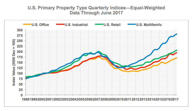 CCRSI U.S. Primary Property Type Quarterly Indices—Equal-Weighted Data Through June 2017