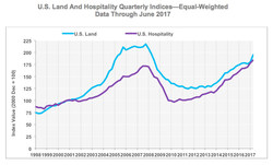 CCRSI U.S. Land And Hospitality Quarterly Indices—Equal-Weighted Data Through June 2017