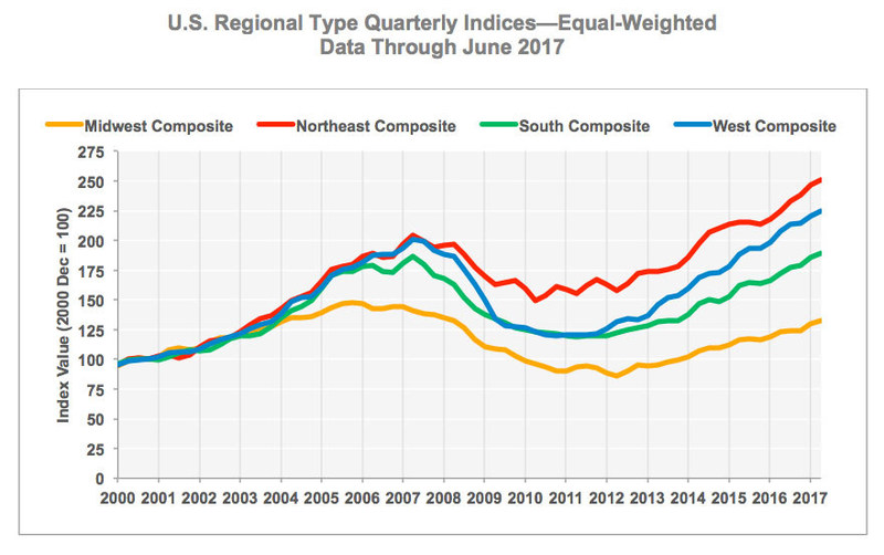 CCRSI U.S. Regional Type Quarterly Indices—Equal-Weighted Data Through June 2017