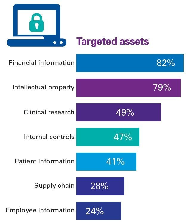 KPMG's 2017 Cyber Healthcare & Life Sciences Survey found that financial information and intellectual property were the top targets for hackers attacking pharmaceutical and medical device companies.