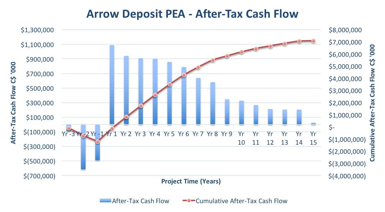 Figure 1 – Arrow Undiscounted Cumulative After-Tax Cash Flow (CNW Group/NexGen Energy Ltd.)