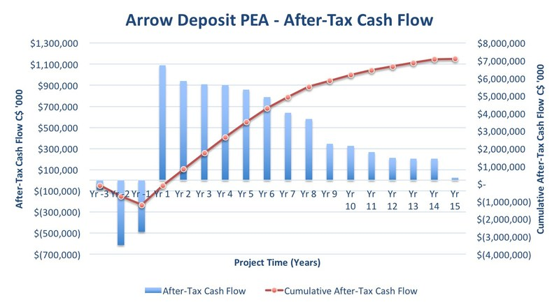 Figure 1 – Arrow Undiscounted Cumulative After-Tax Cash Flow (CNW Group/NexGen Energy Ltd.)