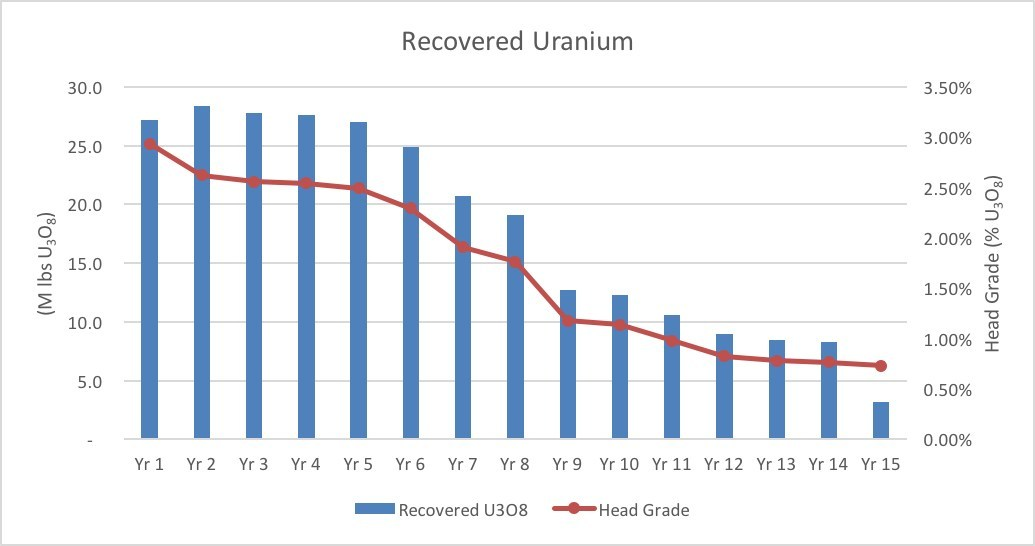 Figure 2 – Arrow Annual Production and Grade Profile (CNW Group/NexGen Energy Ltd.)