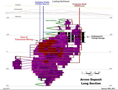 Figure 3 – Long Section View of Conceptual Arrow Deposit Mine Infrastructure (CNW Group/NexGen Energy Ltd.)