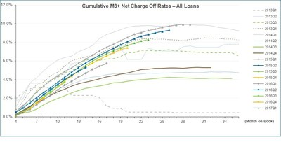 Cumulative M3+ Net Charge Off Rates – All Loans