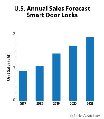 Parks Associates: U.S. Annual Sales Forecast Smart Door Locks