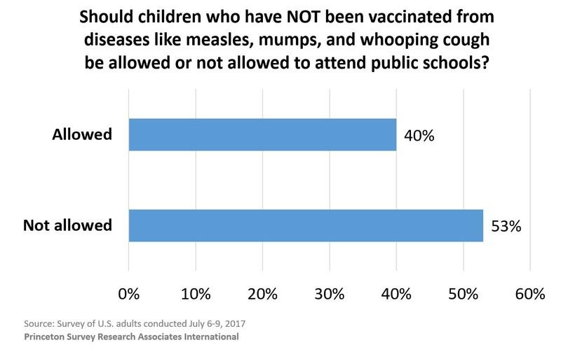 (PRNewsfoto/Princeton Survey Research Assoc)