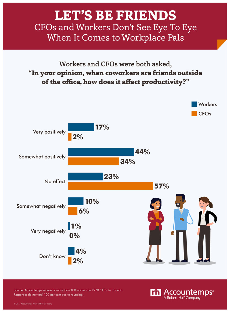 Work happier with work friends (CNW Group/Accountemps)
