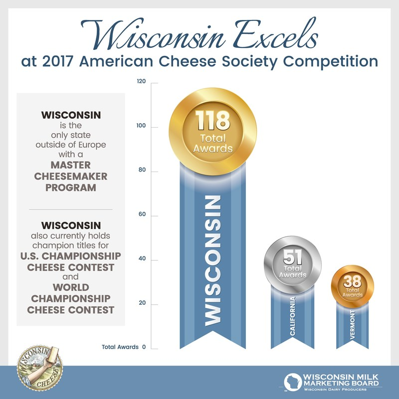 Wisconsin takes home 118 total awards at the 2017 American Cheese Society's annual competition. That's twice as many as the second closest state.