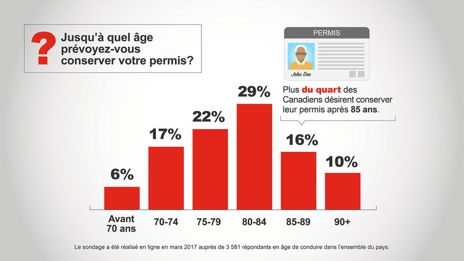 Jusqu'à quel âge prévoyez-vous conserver votre permis? Plus du quart des Canadiens souhaitent conserver leur permis de conduire au-delà de 85 ans (Groupe CNW/State Farm)