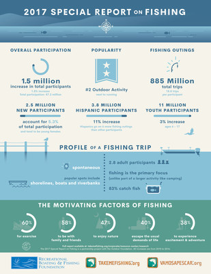 "America has spoken, and they have one thing to say: ""I'd rather be fishing."" With 1.5 million more participants than last year, fishing has more than 47 million Americans hooked. This is one of many insights included in the 2017 Special Report on Fishing, now available from the Recreational Boating & Fishing Foundation (RBFF). (PRNewsfoto/RBFF)"