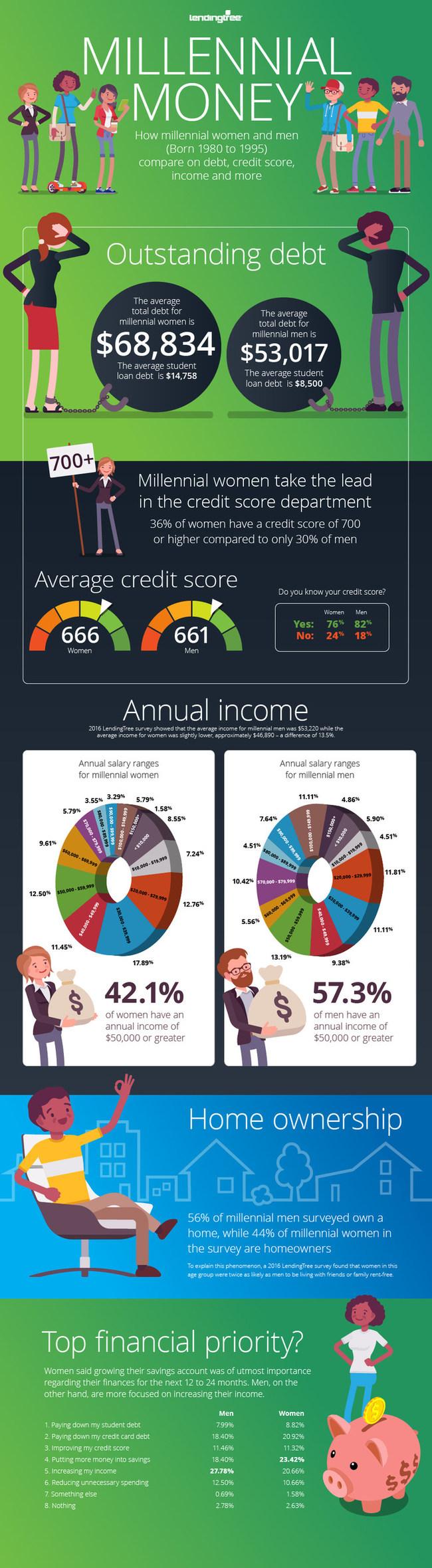 LendingTree Survey on Millennial Money: Men vs Women
