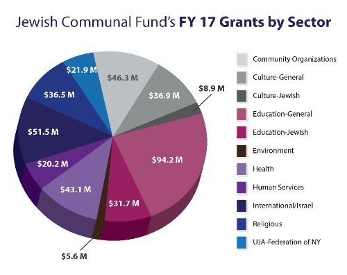 Jewish Communal Fund's FY 17 grants by sector