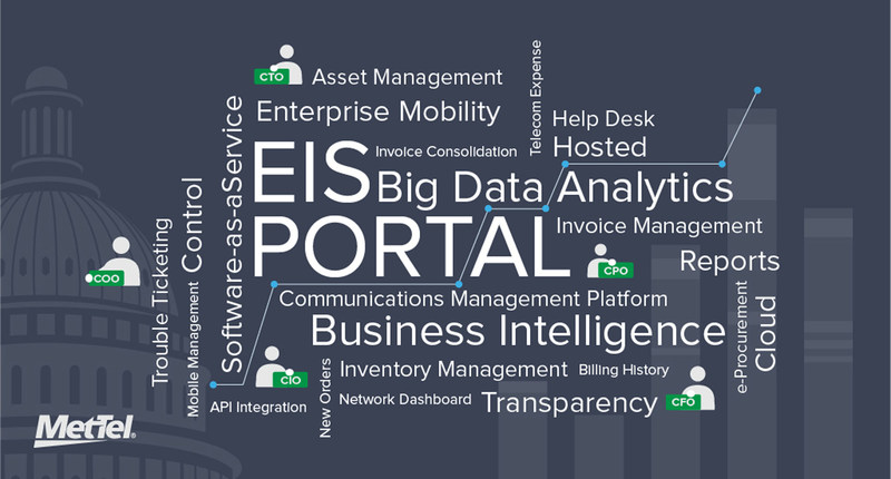 EIS Portal.  The communications management platform for Federal agencies to order services under the GSA's $50 Billion Enterprise Infrastructure Solutions (EIS) Government Transformation Initiative
