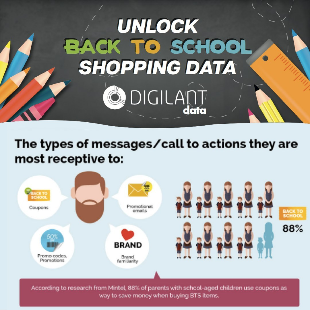 College students start doing BTS searches while they are still at the beach.  It's important for marketing teams to understand the types of messages and call to actions customers would be most receptive to before planning their programmatic advertising campaigns so that they can get the biggest return on their investments. Digilant dove into the data to find out when and how marketing dollars should be spent. Download all the infographics at www.digilant.com/blogposts/.