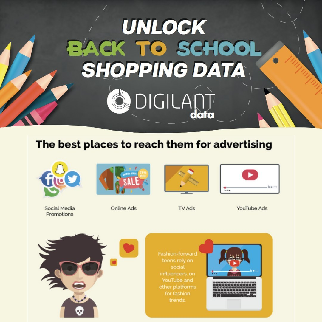 """Back to School (BTS) season is the longest shopping event of the year. A 2016 survey from eMarketer found that 66% of shoppers planned on doing their back to school shopping between July 4 and Labor Day and 17% said that they plan on shopping on an """"as-needed"""" basis. Download unlock all the BTS shopping data infographics at www.digilant.com/blogposts/."""