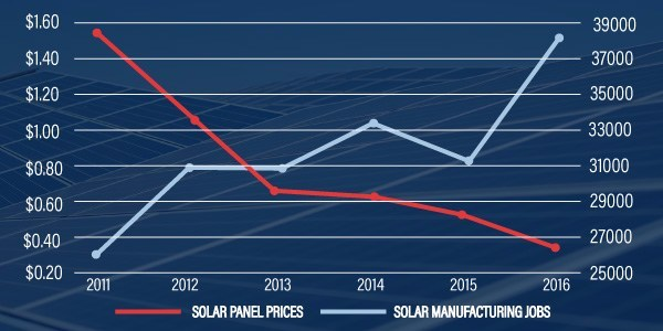 Data: Drop in solar panel prices from 2011 to 2016 has led to rapid increase in American solar manufacturing jobs
